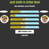 Jack Smith vs Arthur Read h2h player stats