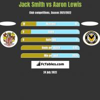 Jack Smith vs Aaron Lewis h2h player stats