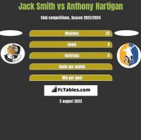 Jack Smith vs Anthony Hartigan h2h player stats