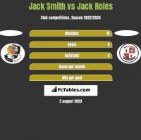 Jack Smith vs Jack Roles h2h player stats