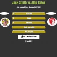 Jack Smith vs Alfie Bates h2h player stats