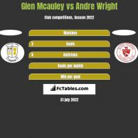 Glen Mcauley vs Andre Wright h2h player stats