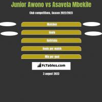 Junior Awono vs Asavela Mbekile h2h player stats