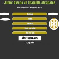 Junior Awono vs Shaquille Abrahams h2h player stats