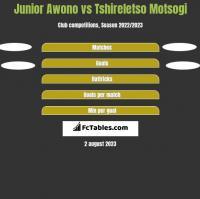 Junior Awono vs Tshireletso Motsogi h2h player stats