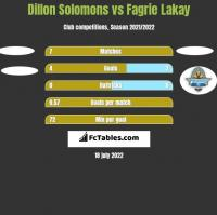 Dillon Solomons vs Fagrie Lakay h2h player stats