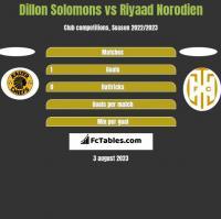 Dillon Solomons vs Riyaad Norodien h2h player stats
