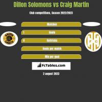 Dillon Solomons vs Craig Martin h2h player stats