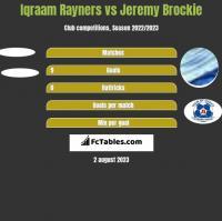 Iqraam Rayners vs Jeremy Brockie h2h player stats