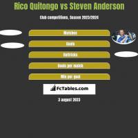 Rico Quitongo vs Steven Anderson h2h player stats