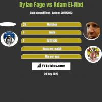 Dylan Fage vs Adam El-Abd h2h player stats