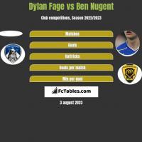 Dylan Fage vs Ben Nugent h2h player stats