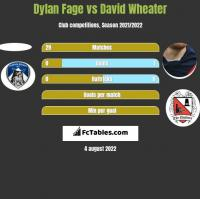 Dylan Fage vs David Wheater h2h player stats