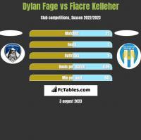 Dylan Fage vs Fiacre Kelleher h2h player stats