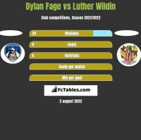 Dylan Fage vs Luther Wildin h2h player stats