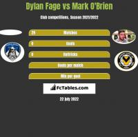 Dylan Fage vs Mark O'Brien h2h player stats