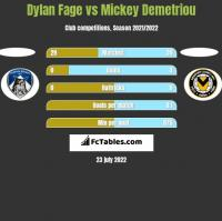 Dylan Fage vs Mickey Demetriou h2h player stats
