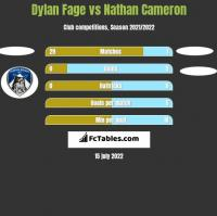 Dylan Fage vs Nathan Cameron h2h player stats