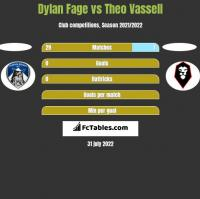 Dylan Fage vs Theo Vassell h2h player stats