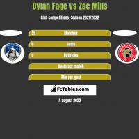 Dylan Fage vs Zac Mills h2h player stats