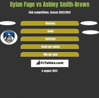 Dylan Fage vs Ashley Smith-Brown h2h player stats