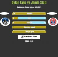Dylan Fage vs Jamie Stott h2h player stats