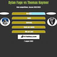 Dylan Fage vs Thomas Haymer h2h player stats