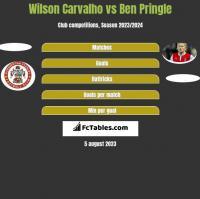 Wilson Carvalho vs Ben Pringle h2h player stats