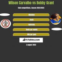 Wilson Carvalho vs Bobby Grant h2h player stats
