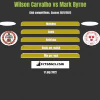 Wilson Carvalho vs Mark Byrne h2h player stats