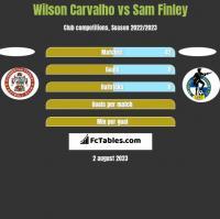 Wilson Carvalho vs Sam Finley h2h player stats