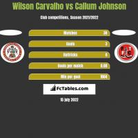 Wilson Carvalho vs Callum Johnson h2h player stats