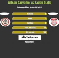 Wilson Carvalho vs Sadou Diallo h2h player stats