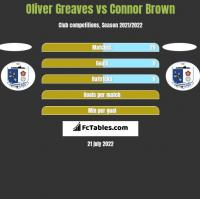 Oliver Greaves vs Connor Brown h2h player stats