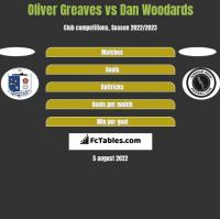 Oliver Greaves vs Dan Woodards h2h player stats