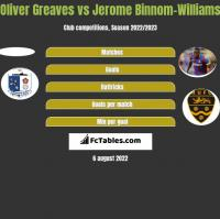 Oliver Greaves vs Jerome Binnom-Williams h2h player stats