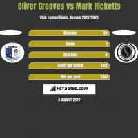 Oliver Greaves vs Mark Ricketts h2h player stats