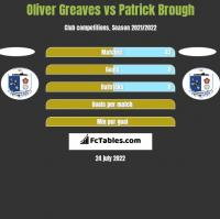 Oliver Greaves vs Patrick Brough h2h player stats