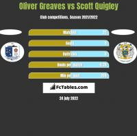 Oliver Greaves vs Scott Quigley h2h player stats