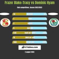 Frazer Blake-Tracy vs Dominic Hyam h2h player stats