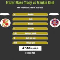 Frazer Blake-Tracy vs Frankie Kent h2h player stats