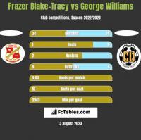 Frazer Blake-Tracy vs George Williams h2h player stats
