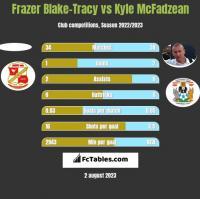 Frazer Blake-Tracy vs Kyle McFadzean h2h player stats