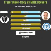 Frazer Blake-Tracy vs Mark Beevers h2h player stats