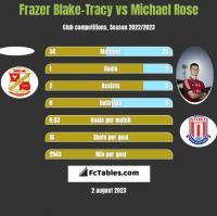 Frazer Blake-Tracy vs Michael Rose h2h player stats