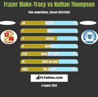 Frazer Blake-Tracy vs Nathan Thompson h2h player stats