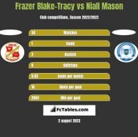 Frazer Blake-Tracy vs Niall Mason h2h player stats