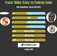 Frazer Blake-Tracy vs Fankaty Dabo h2h player stats