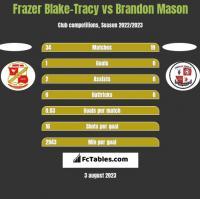Frazer Blake-Tracy vs Brandon Mason h2h player stats