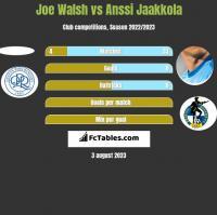 Joe Walsh vs Anssi Jaakkola h2h player stats
